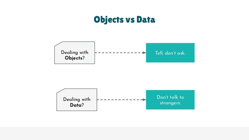 Objects vs Data Tell, don't ask. Don't talk to ...