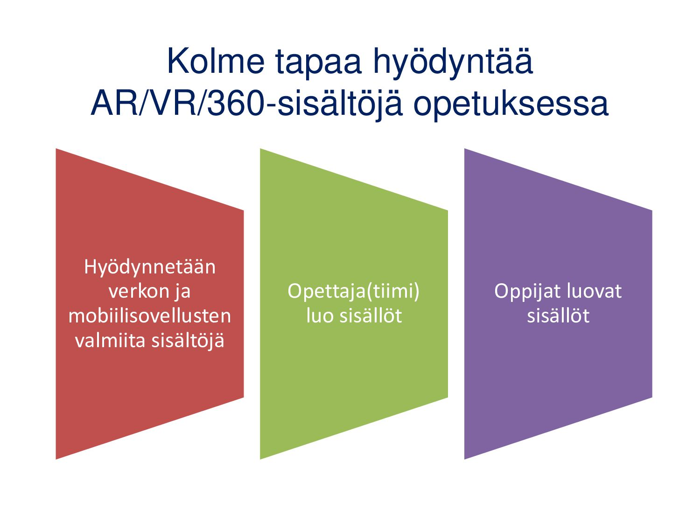 Kolme tapaa hyödyntää AR/VR/360-sisältöjä opetu...
