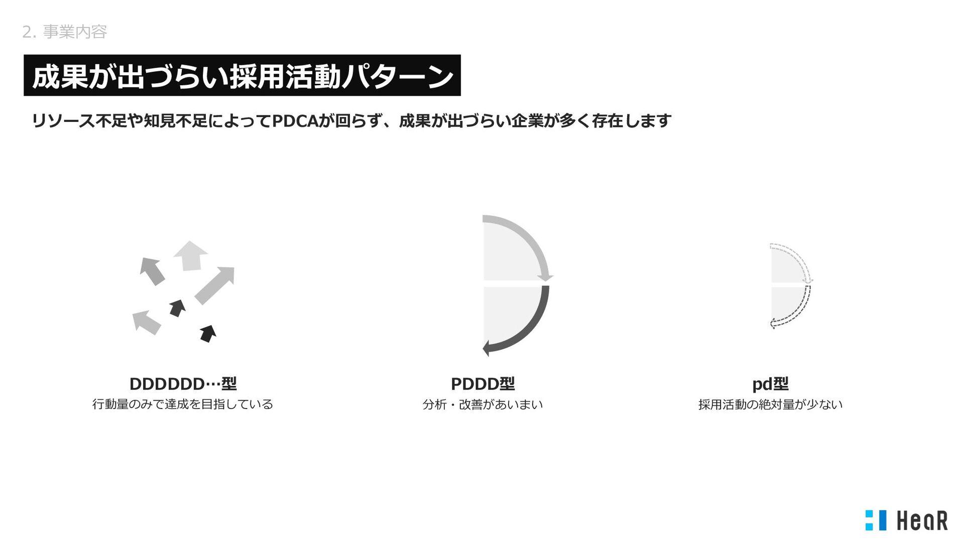 2. 事業紹介 - 採⽤DX 採⽤⼒向上のために「魅⼒の創出(EX)」まで⽀援 採⽤活動にプロ...