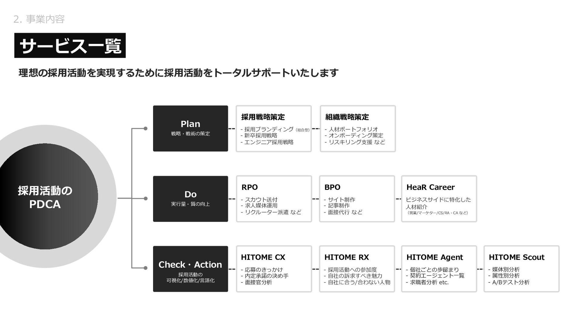 2. 事業紹介 - 採⽤DX 多様性と多層性を組み合わせた⽀援 企業変⾰(トランスフォーメーシ...