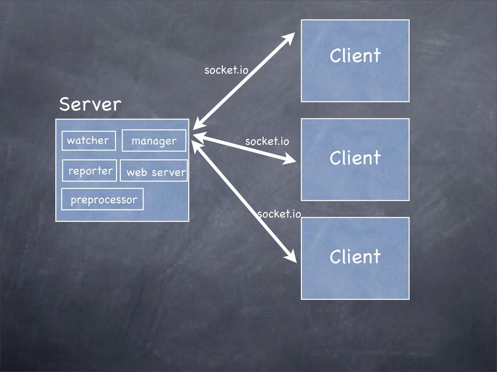 Client socket.io Client Client socket.io socket...