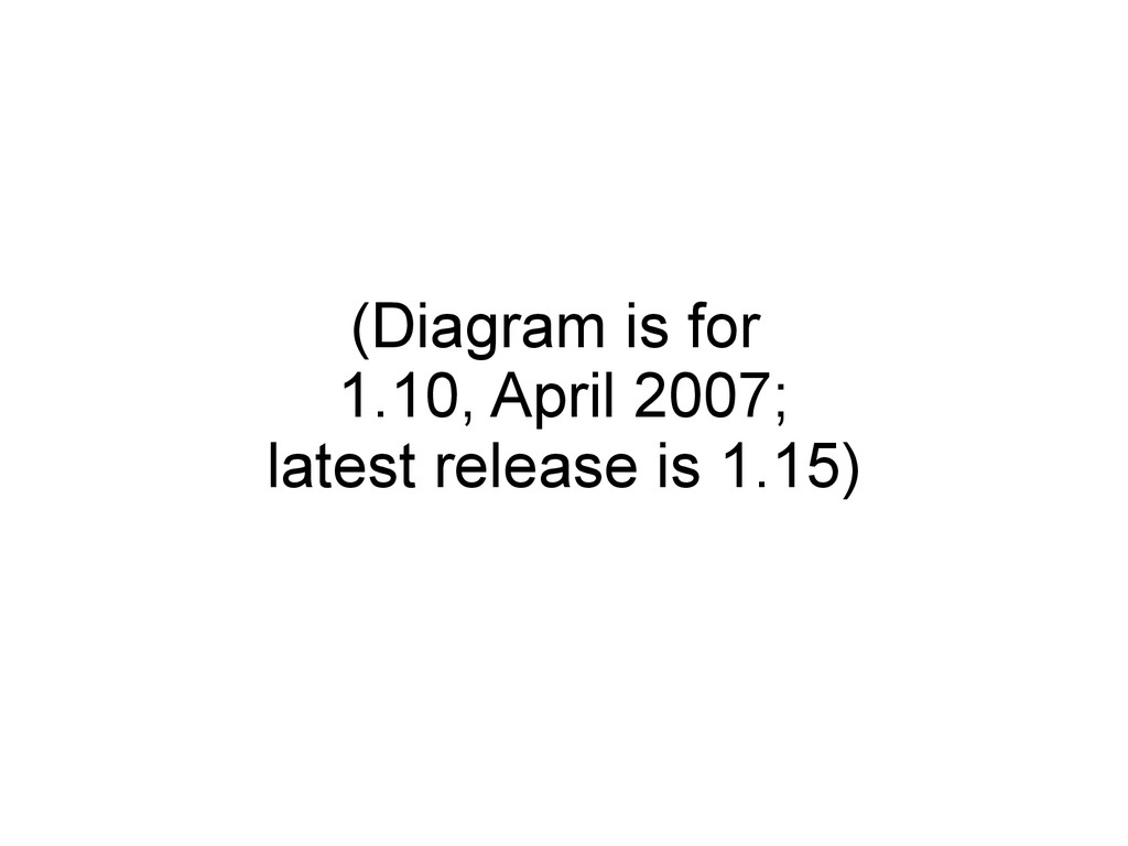 (Diagram is for 1.10, April 2007; latest releas...