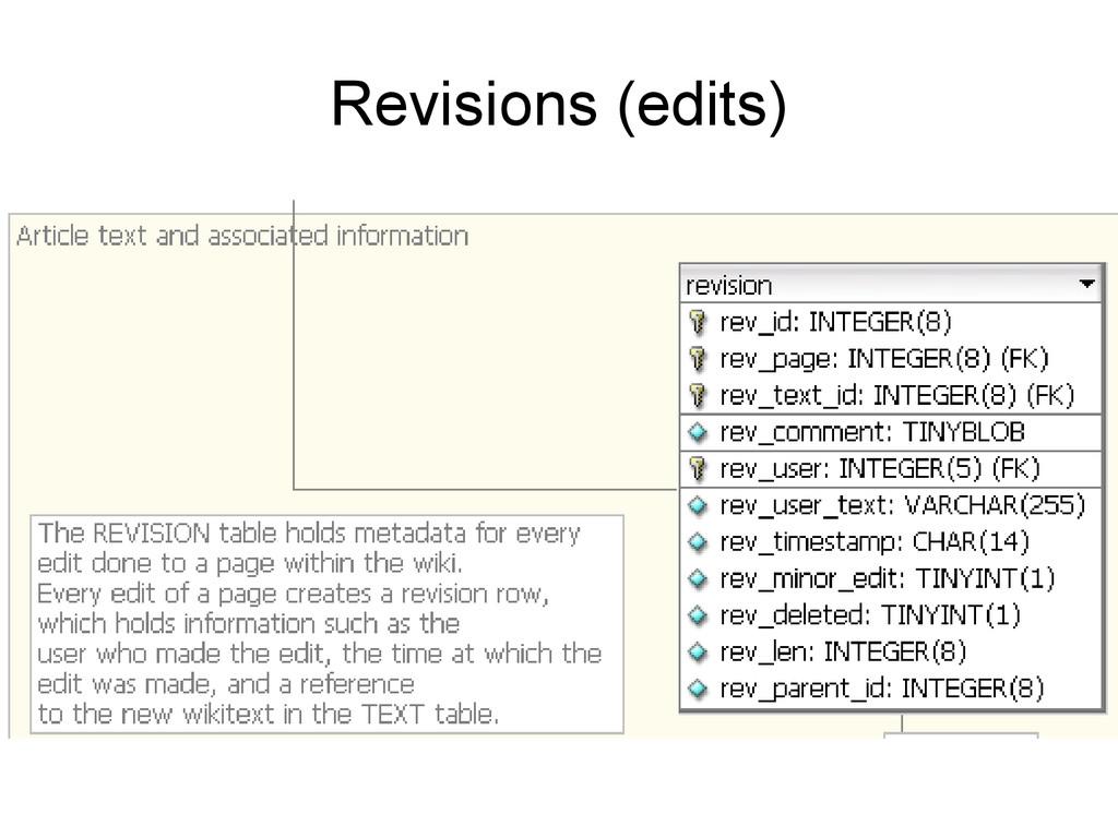 Revisions (edits)