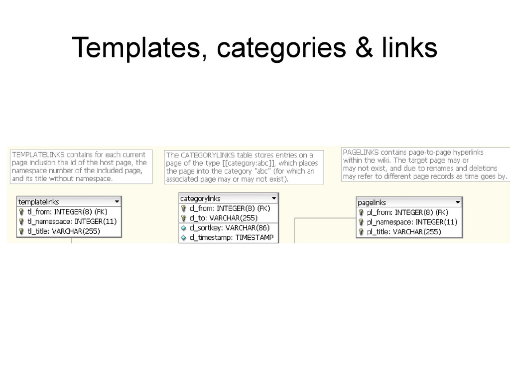 Templates, categories & links