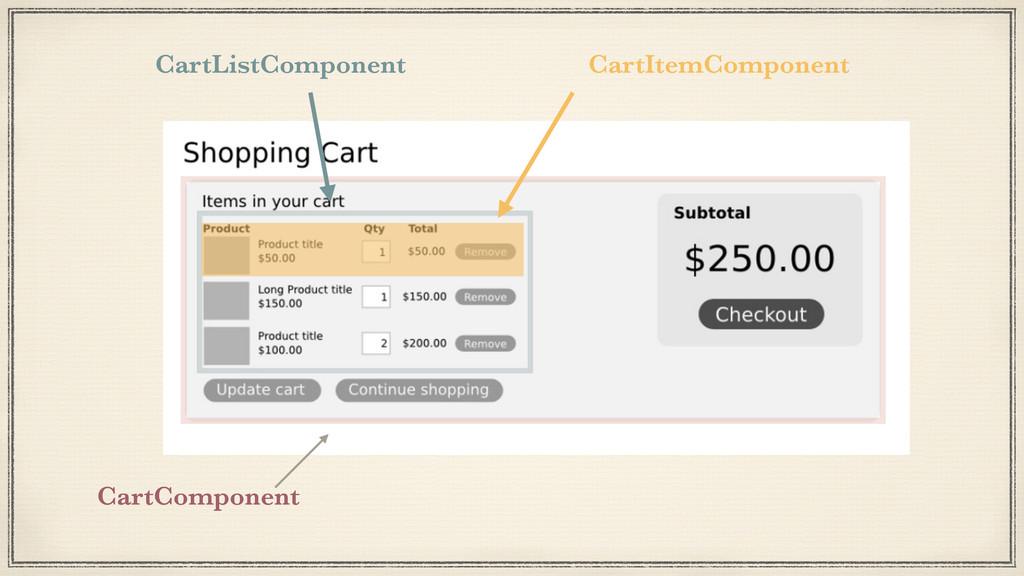 CartComponent CartListComponent CartItemCompone...