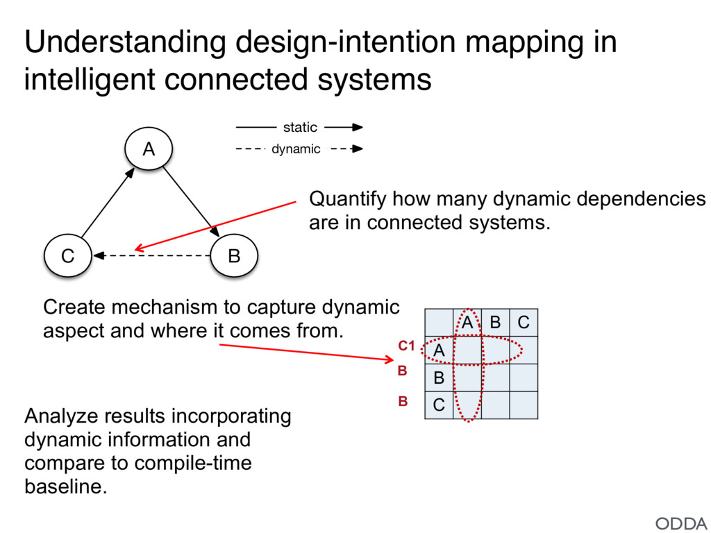 A C B static dynamic Understanding design-inten...