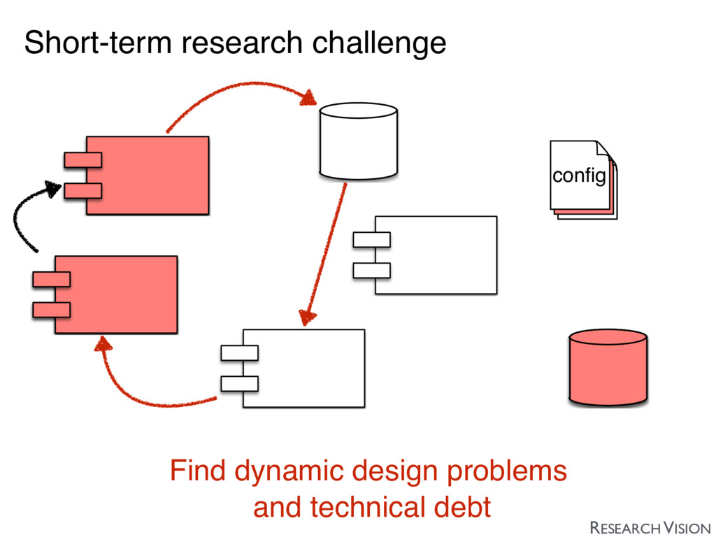 Short-term research challenge Find dynamic desi...