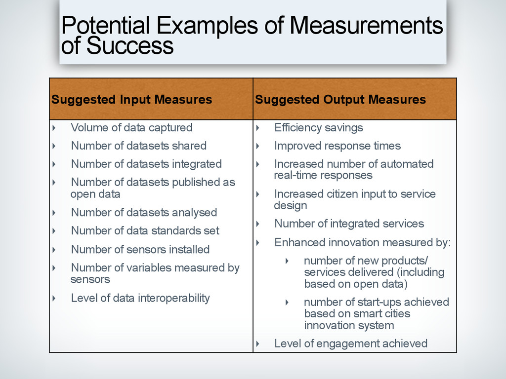 Potential Examples of Measurements of Success S...
