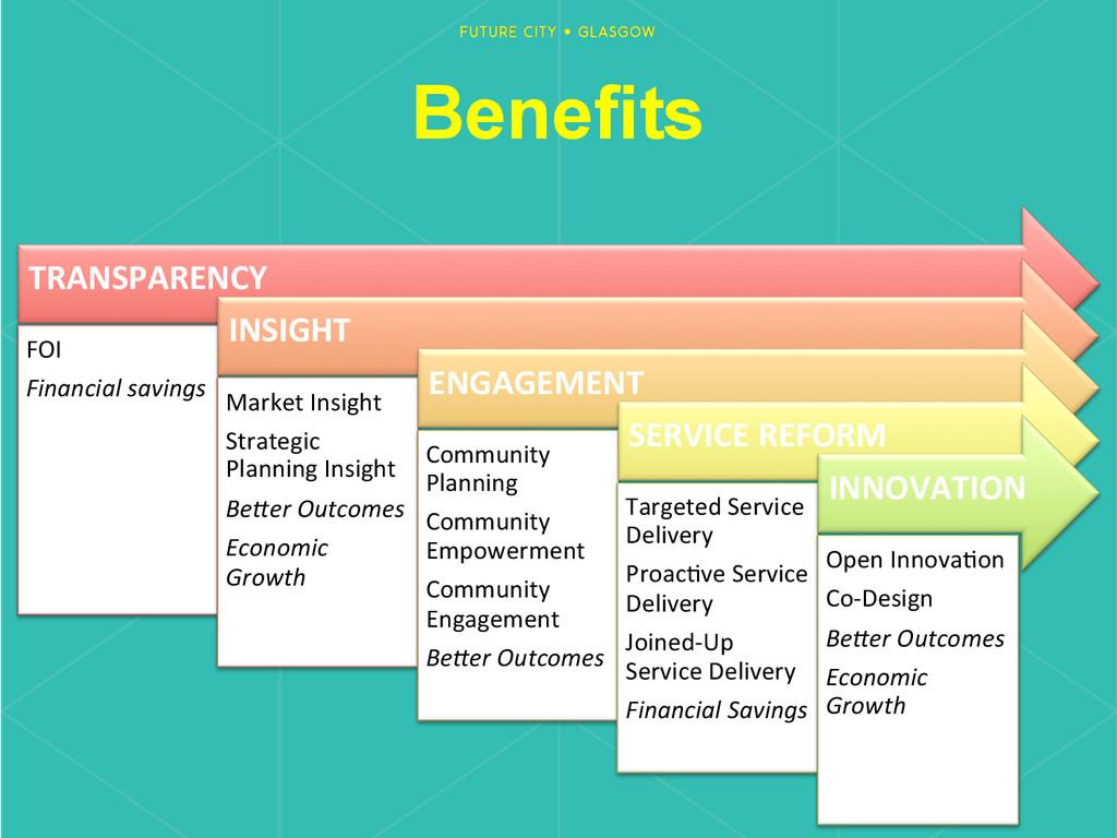 Benefits TRANSPARENCY  FOI  Financial ...