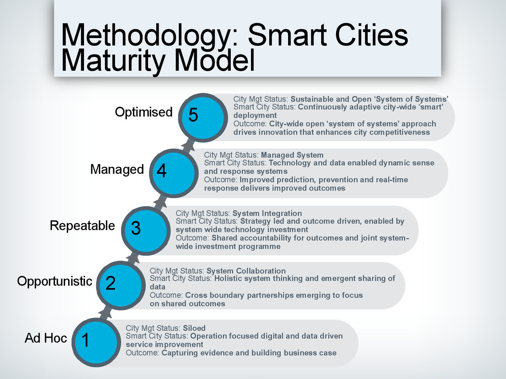 Methodology: Smart Cities Maturity Model City M...