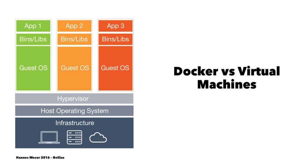 Docker vs Virtual Machines Hannes Moser 2016 – ...