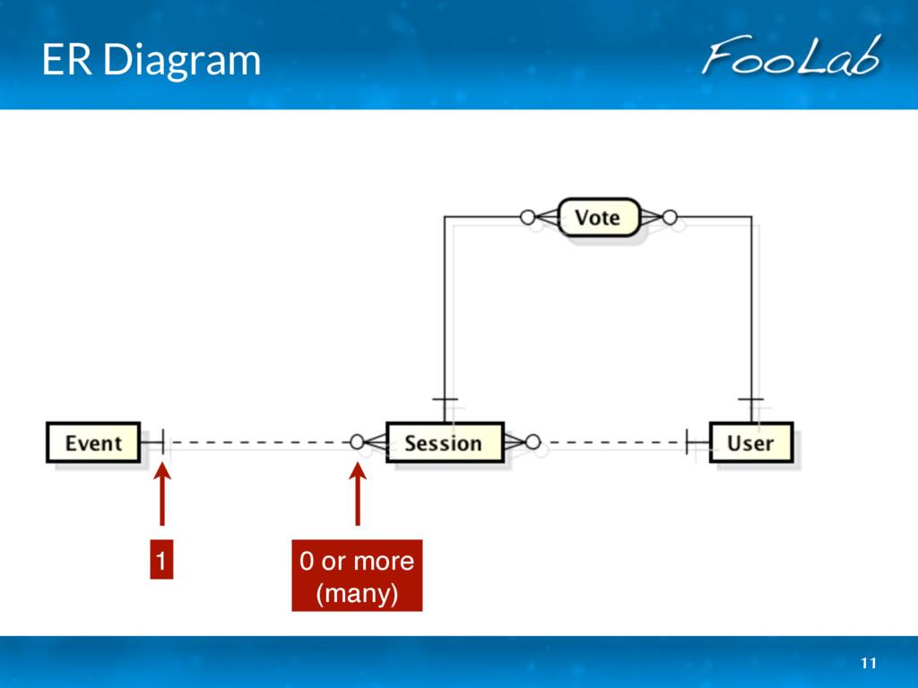 ER Diagram 11 0 or more (many) 1