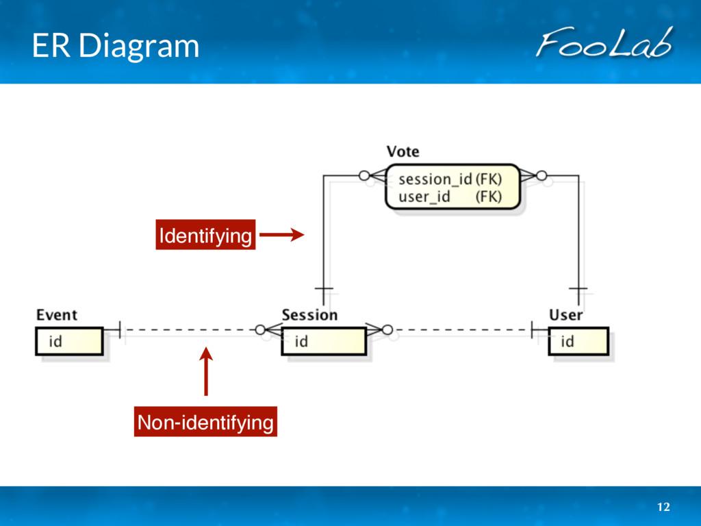ER Diagram 12 Non-identifying Identifying