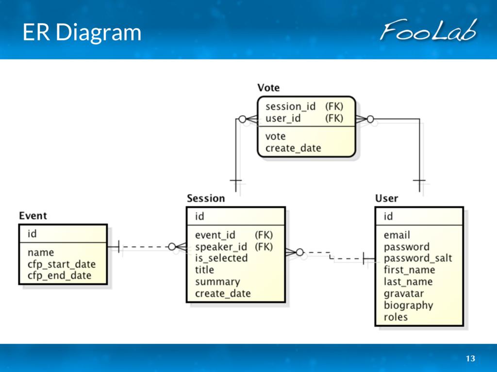 ER Diagram 13