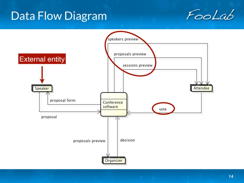 Data Flow Diagram 14 External entity