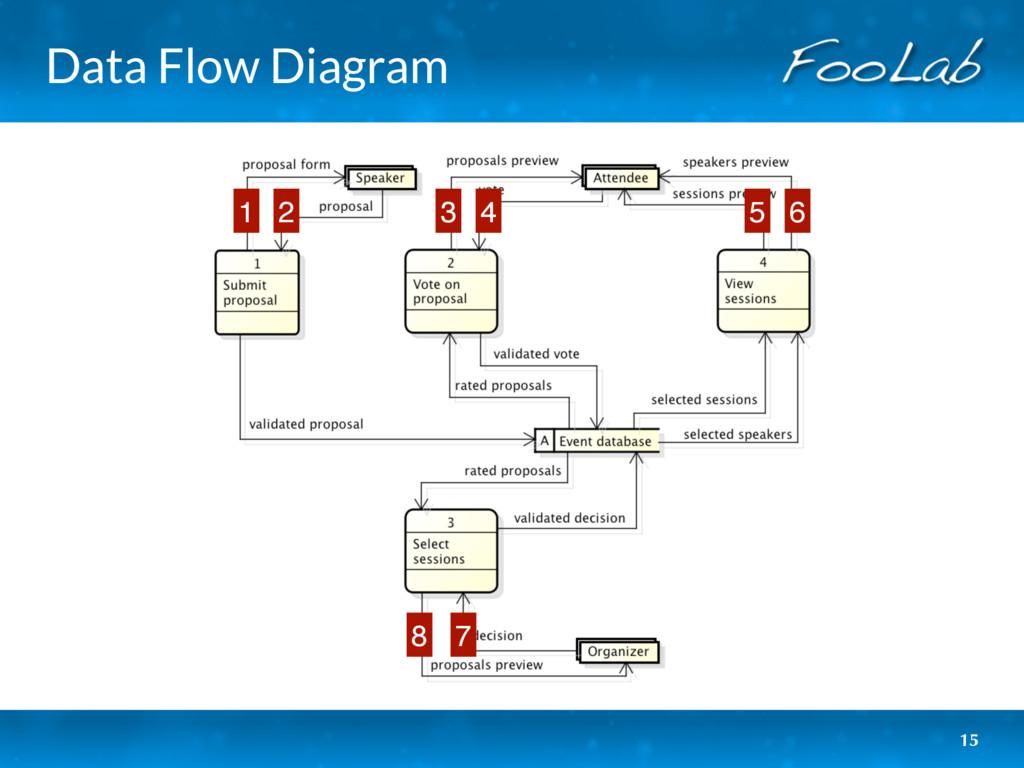 Data Flow Diagram 15 1 2 3 4 5 6 7 8