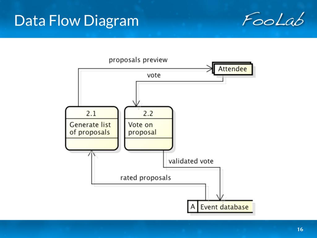 Data Flow Diagram 16