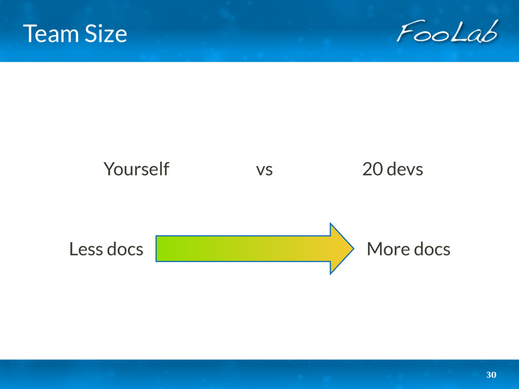 Team Size 30 More docs Less docs Yourself