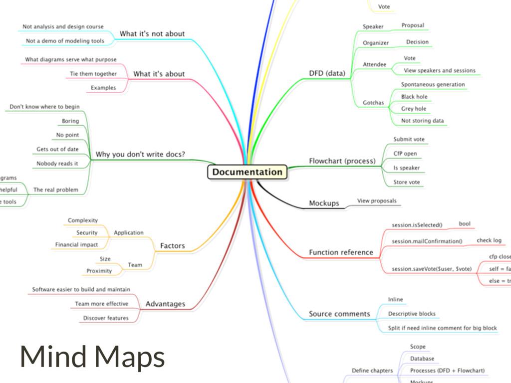 FooLab Mind Maps