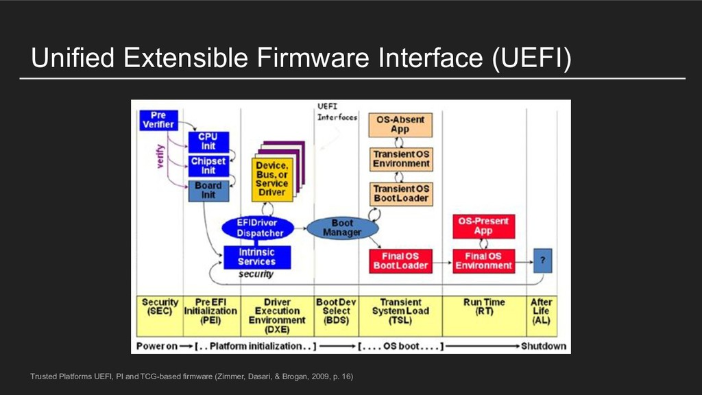 Unified Extensible Firmware Interface (UEFI) Tr...