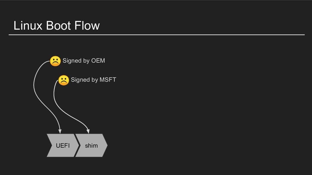 Linux Boot Flow UEFI shim Signed by MSFT Signed...