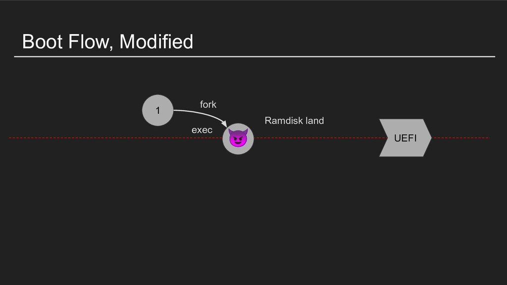 Boot Flow, Modified 1 exec Ramdisk land fork UE...