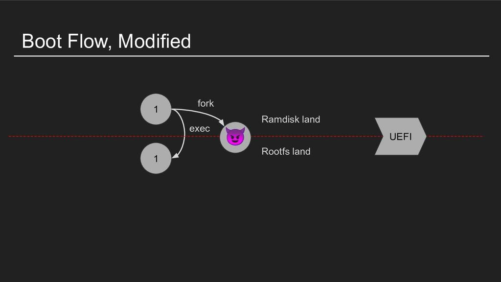 Boot Flow, Modified 1 1 exec Ramdisk land Rootf...