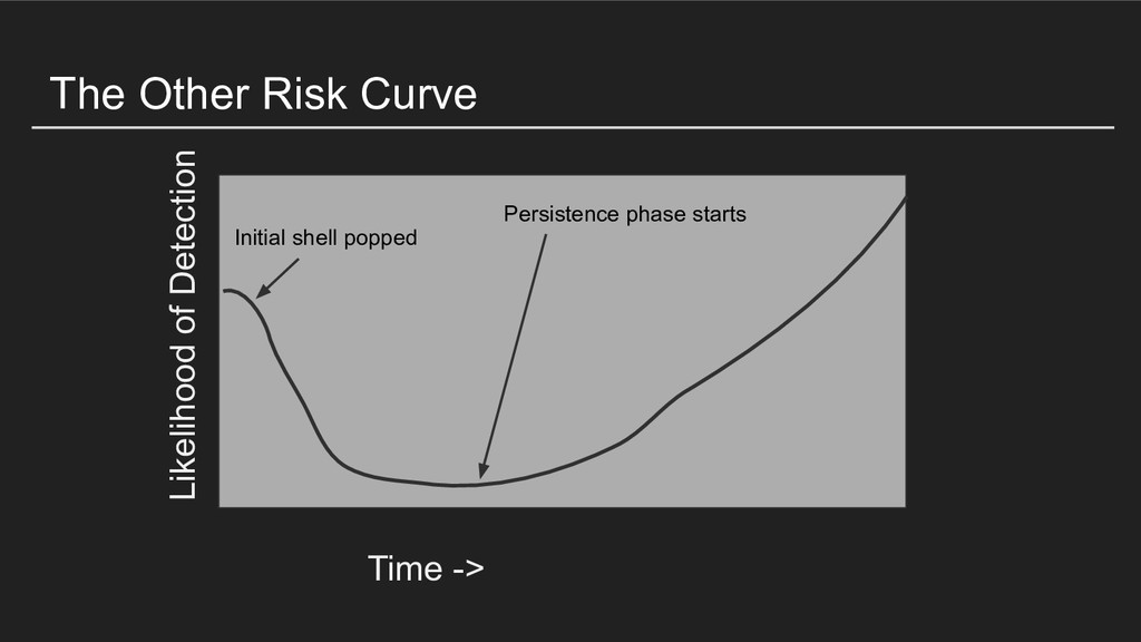 The Other Risk Curve Time -> Likelihood of Dete...