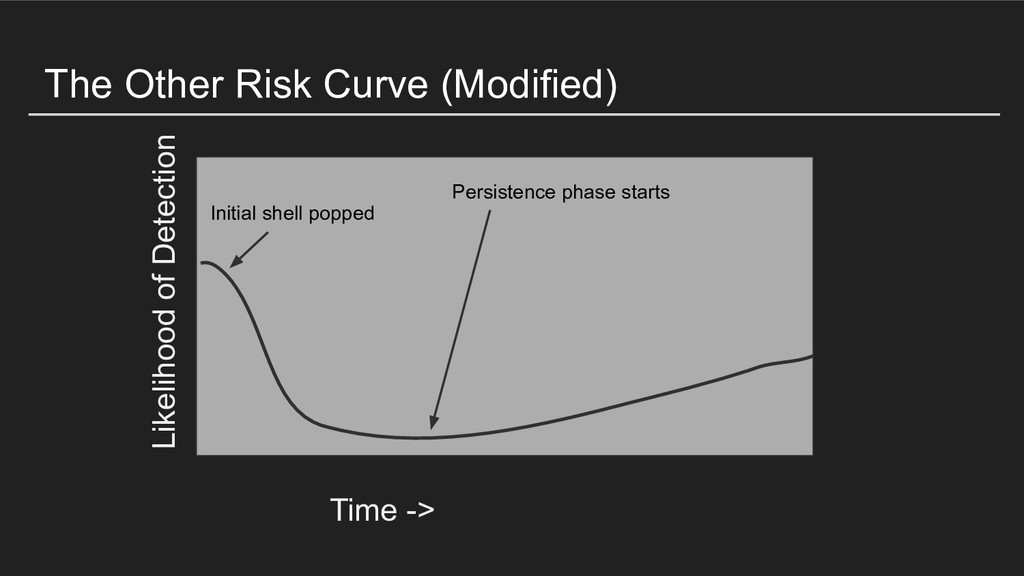 The Other Risk Curve (Modified) Time -> Likelih...