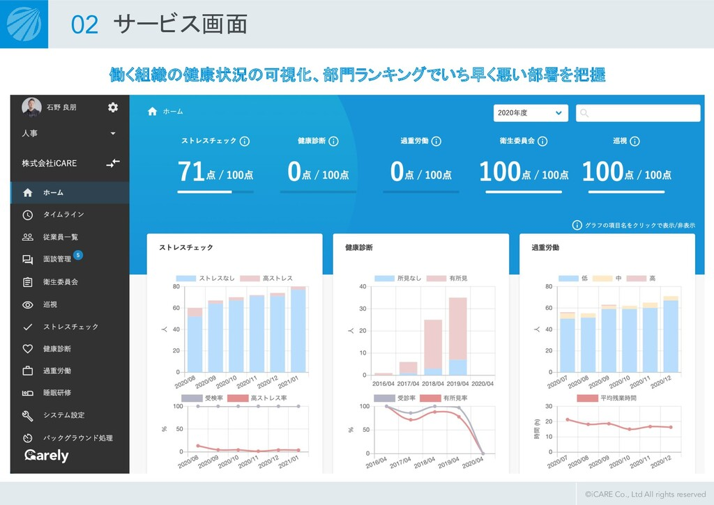 ©iCARE Co., Ltd All rights reserved 02 サービス画面 働...