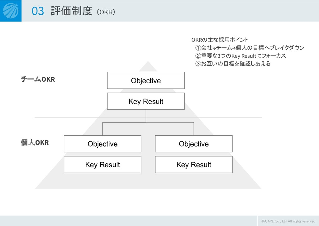©iCARE Co., Ltd All rights reserved 03 評価制度 (OK...