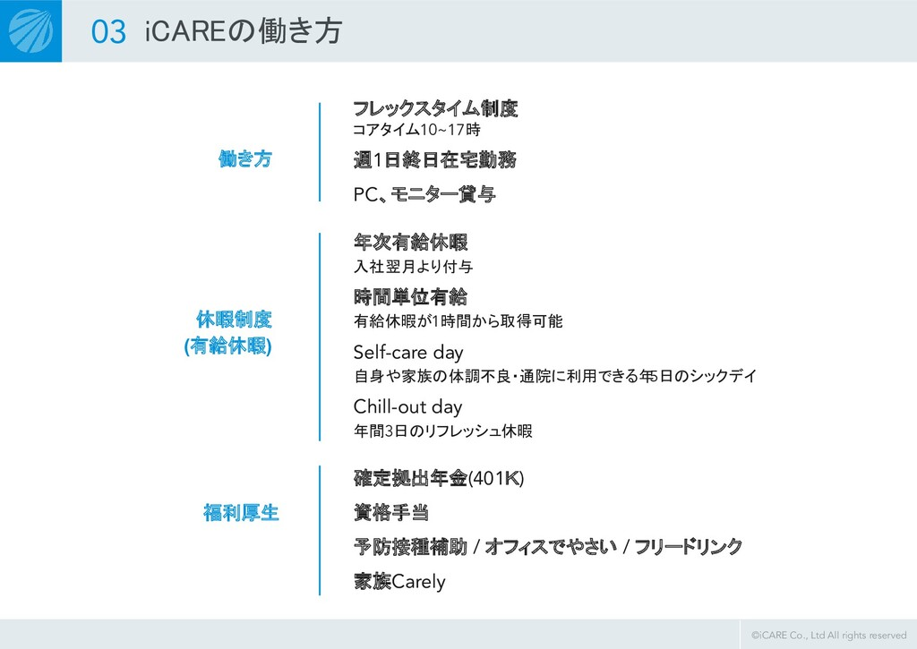 ©iCARE Co., Ltd All rights reserved 03 iCAREの働き...