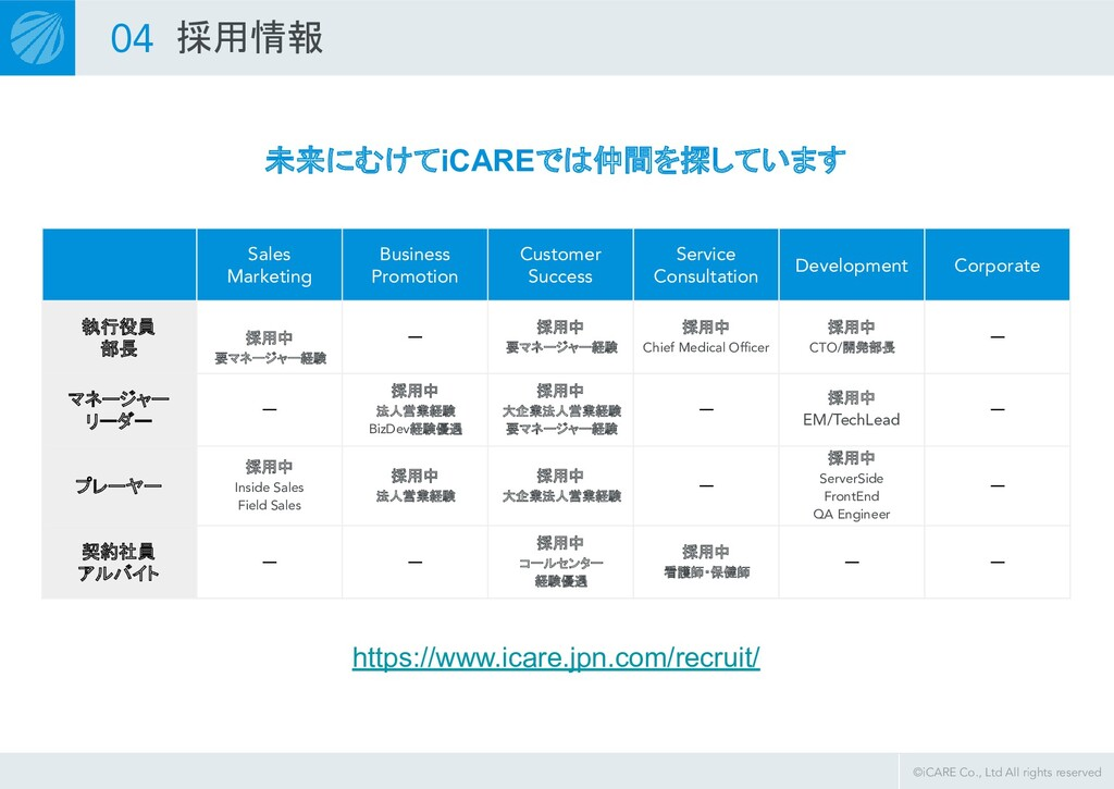 ©iCARE Co., Ltd All rights reserved 04 採用情報 未来...