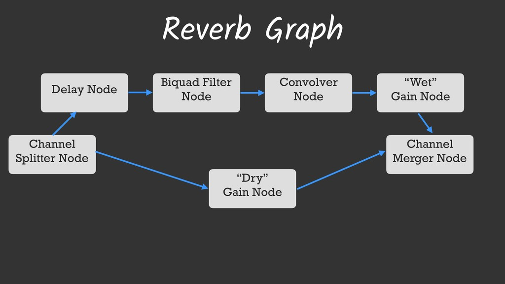 Reverb Graph Channel Splitter Node Channel Merg...