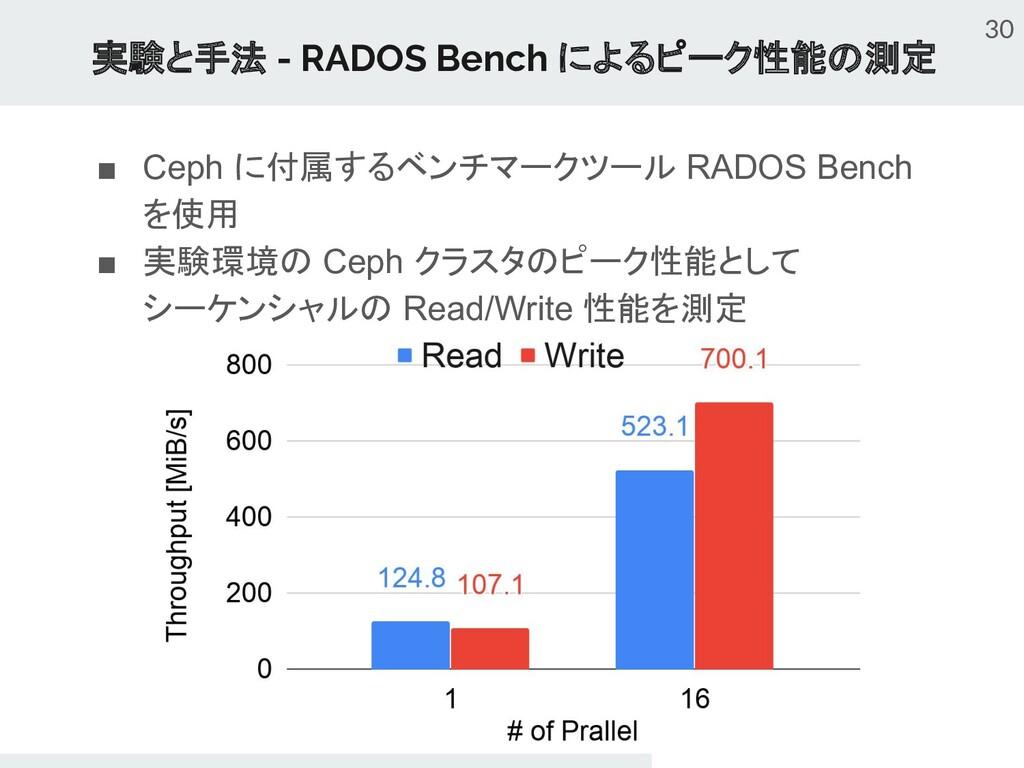 ■ Ceph に付属するベンチマークツール RADOS Bench を使用 ■ 実験環境の C...