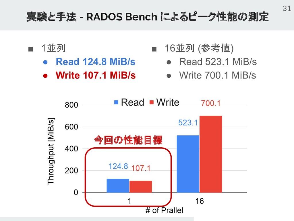 ■ 1並列 ● Read 124.8 MiB/s ● Write 107.1 MiB/s 実験...