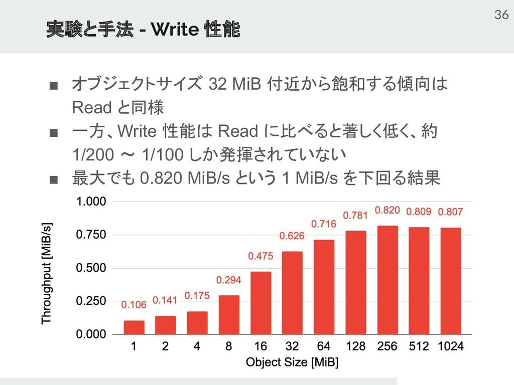 実験と手法 - Write 性能 ■ オブジェクトサイズ 32 MiB 付近から飽和する傾向は...