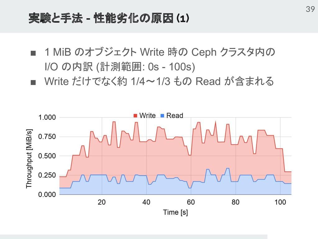 実験と手法 - 性能劣化の原因 (1) ■ 1 MiB のオブジェクト Write 時の Ce...