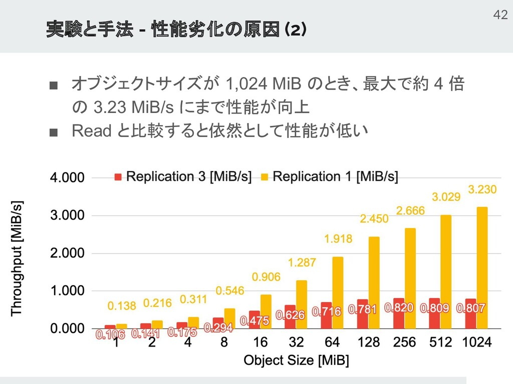 実験と手法 - 性能劣化の原因 (2) ■ オブジェクトサイズが 1,024 MiB のとき、...