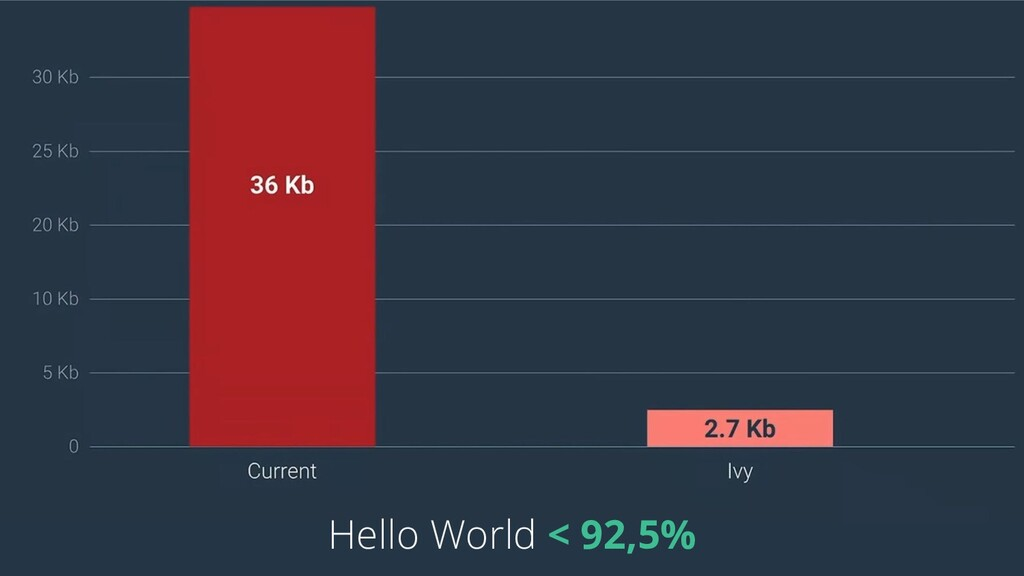 Hello World < 92,5%