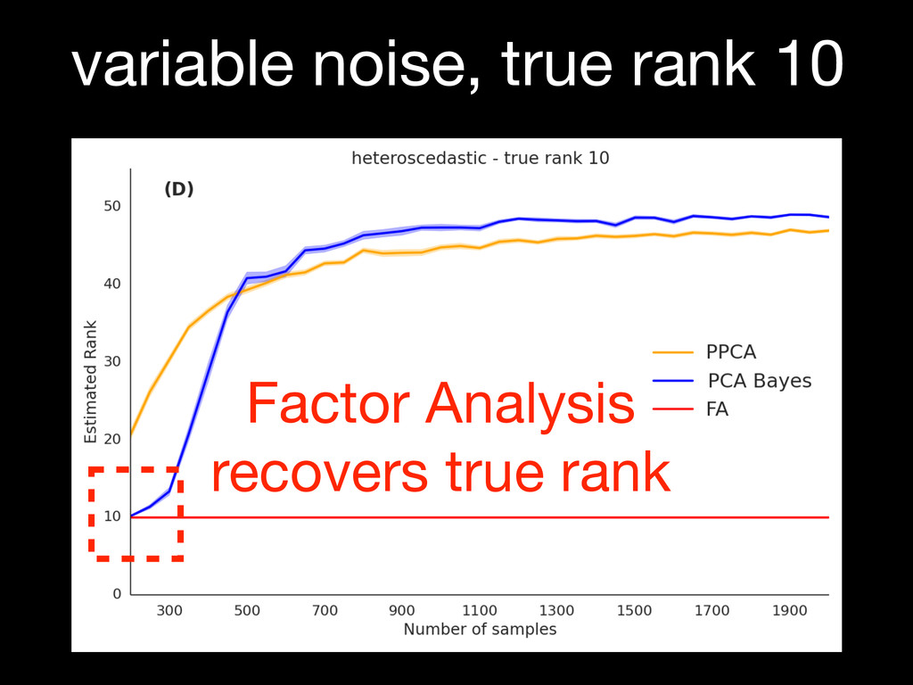 Factor Analysis  recovers true rank variable no...