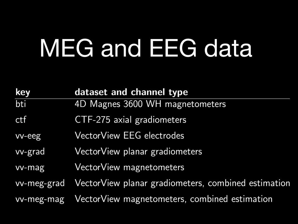 MEG and EEG data