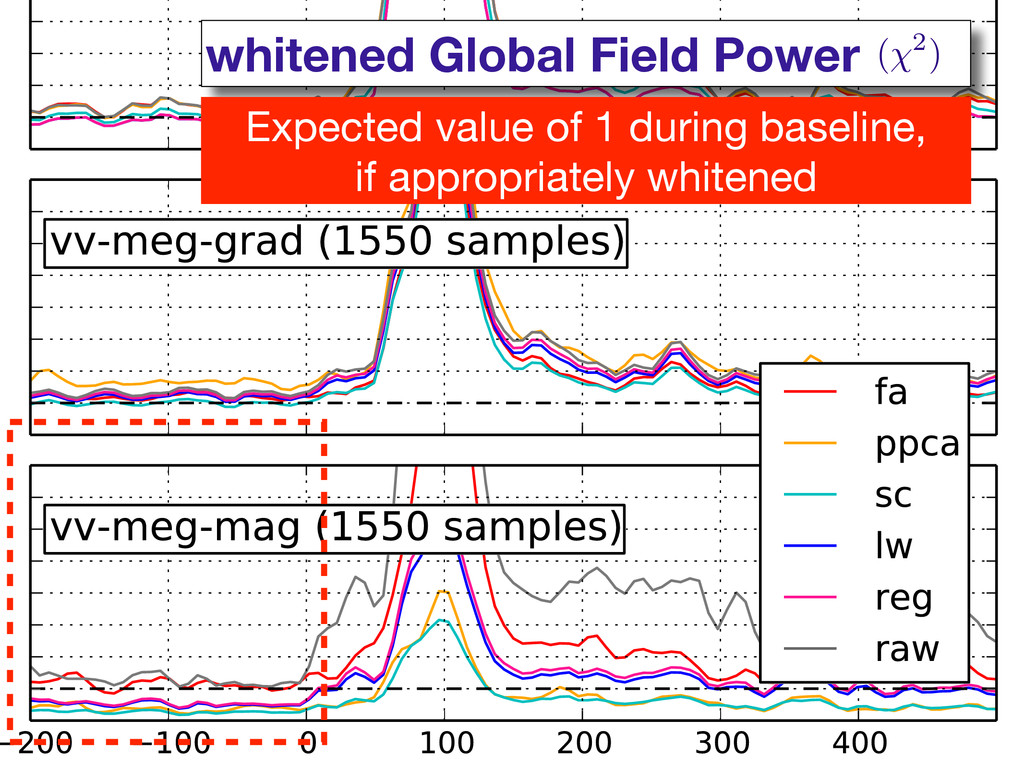 whitened Global Field Power ( 2) Expected value...