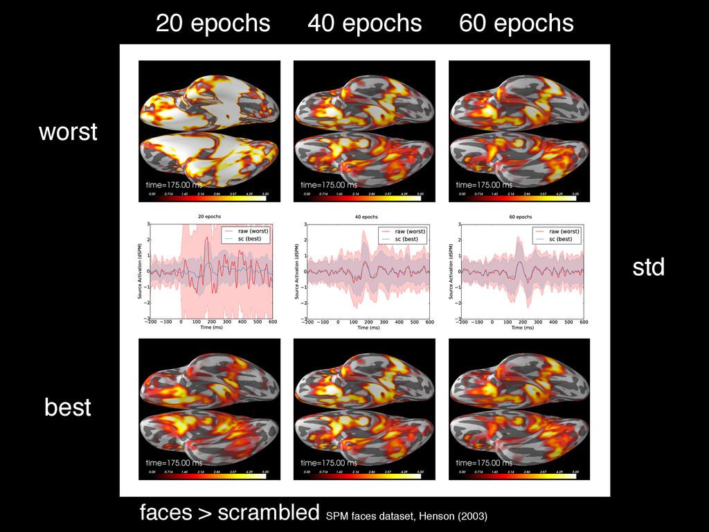 faces > scrambled SPM faces dataset, Henson (20...