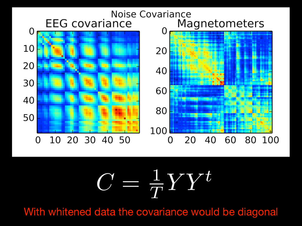 With whitened data the covariance would be diag...