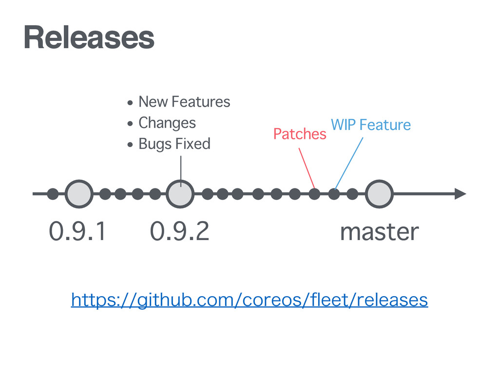 Releases WIP Feature Patches 0.9.2 master 0.9.1...