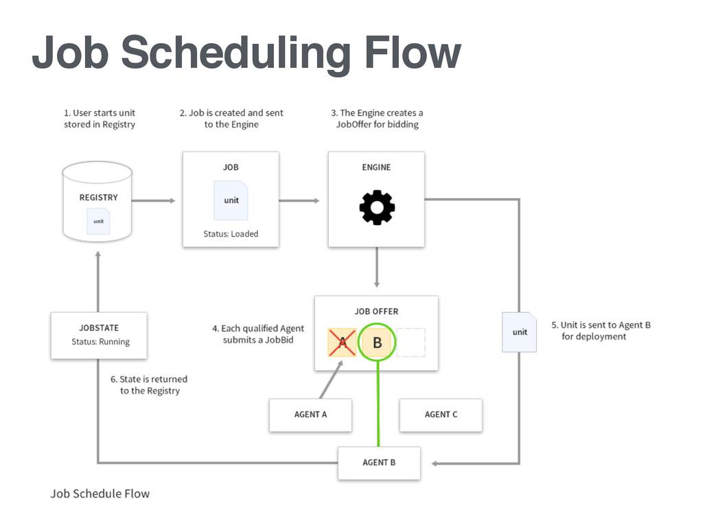 Job Scheduling Flow