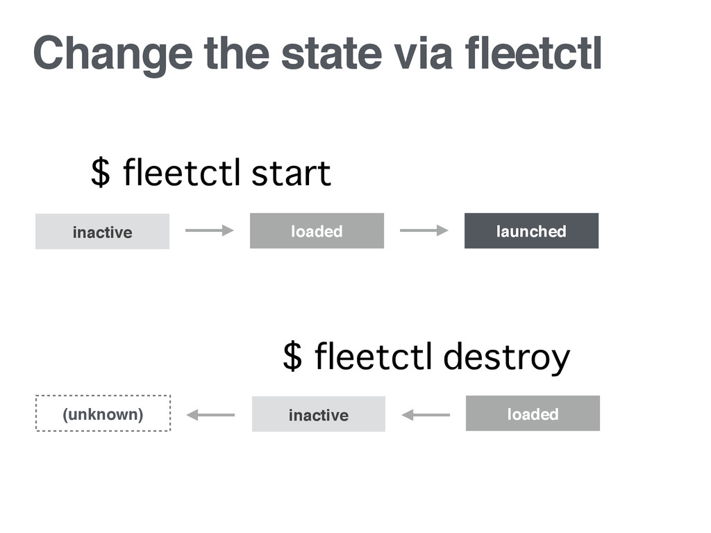 Change the state via fleetctl inactive loaded l...