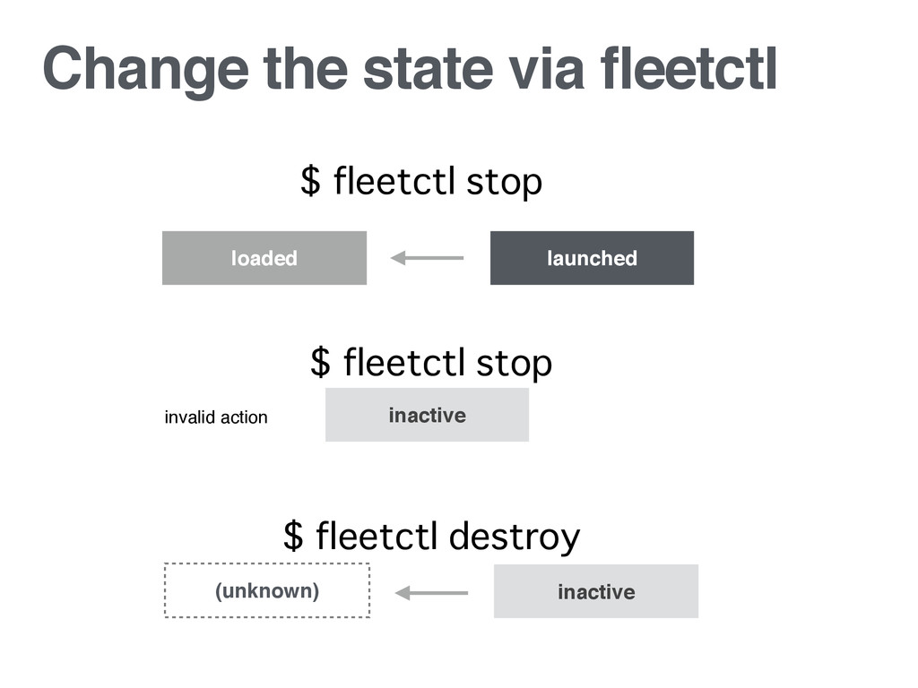 Change the state via fleetctl loaded launched $...