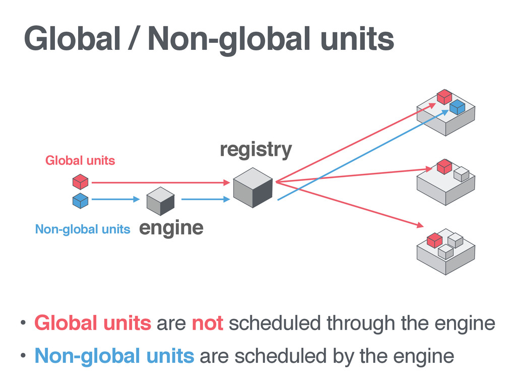 Global units registry • Global units are not sc...